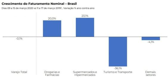 Crescimento do faturamento nominal Brasil