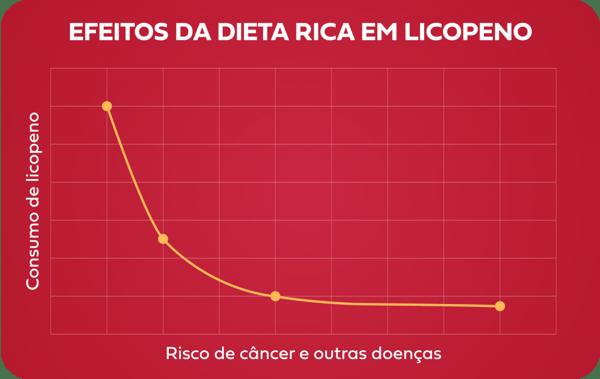 Efeitos de dietas ricas em licopena (diminuia o risco de câncer)