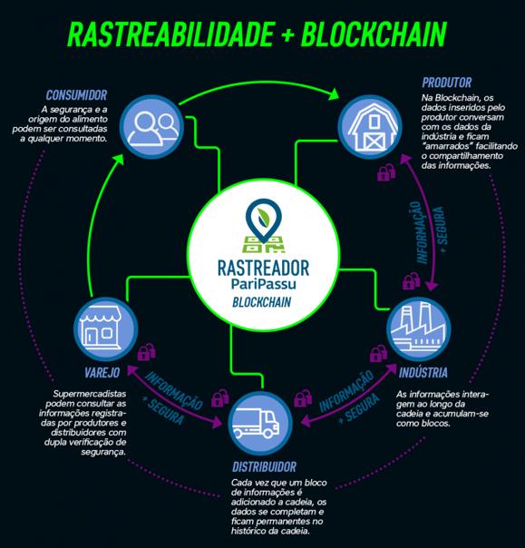como-funciona-a-tecnologia-blockchain-na-rastreabilidade-de-alimentos