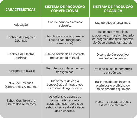 Tabela de comparativo de produção