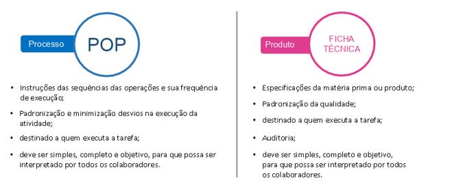 Ficha técnica de produto e processo