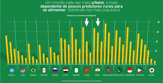 como a urbanização infere nas melhorias da vida