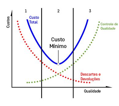 Gráfico custo minimo