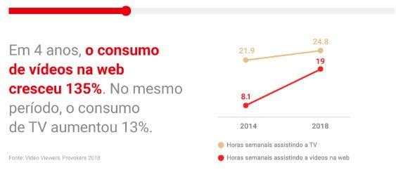 Crescimento do consumo de vídeos na WEB