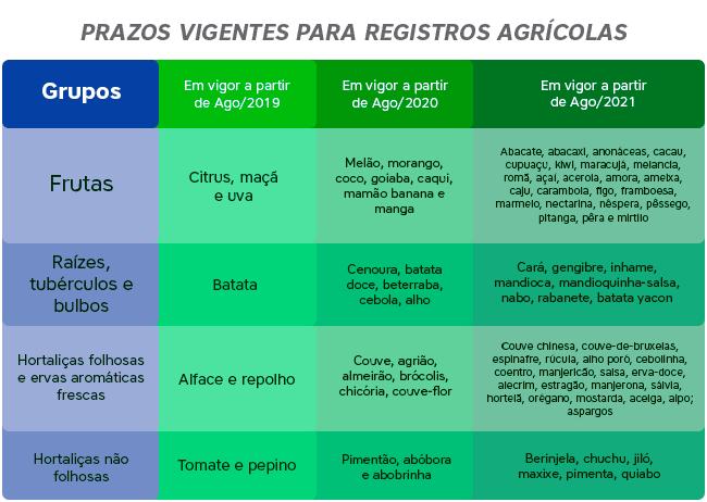 Prazos para registros agricolas