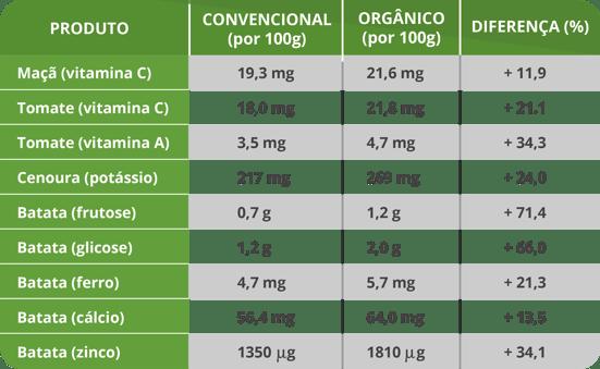 Tabela descritiva de FLV