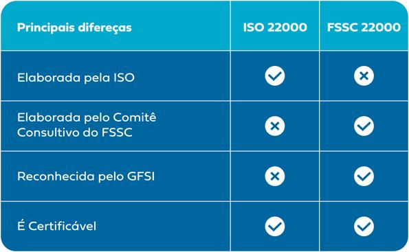 diferenças-iso22000-fssc22000