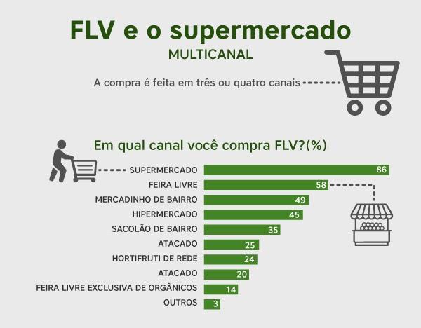 FLV e o supermercado (multicanal)