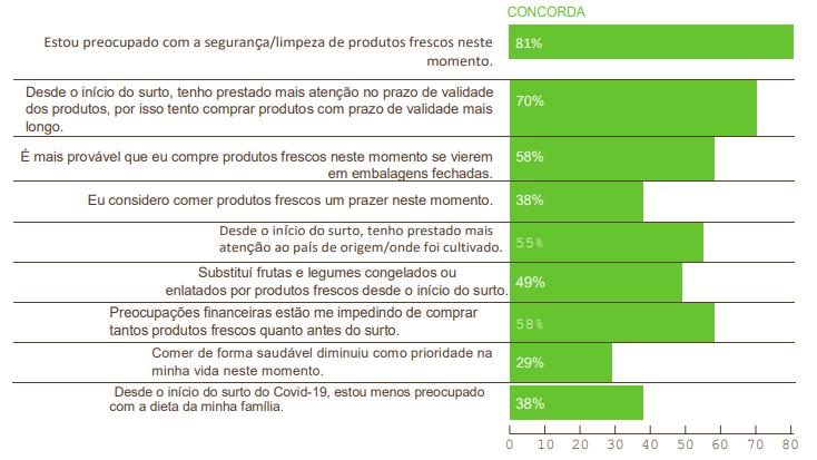 Principais preocupações do consumidor