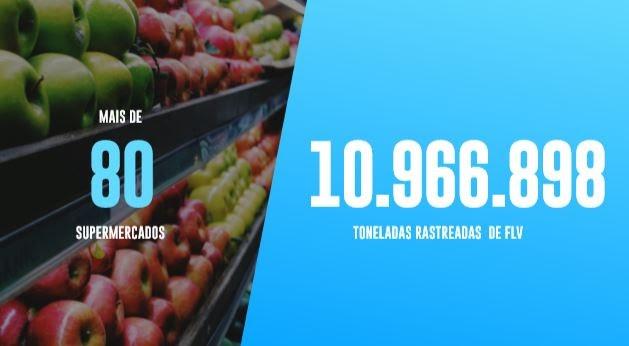 Mais de 10 milhões de toneladas rastreadas