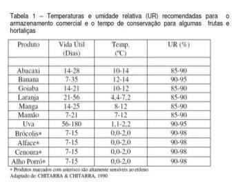 Temperatura para conservação de FLV